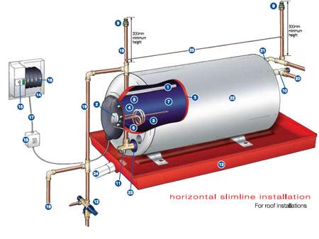 Services Thermal Imaging Geysers Water Meters